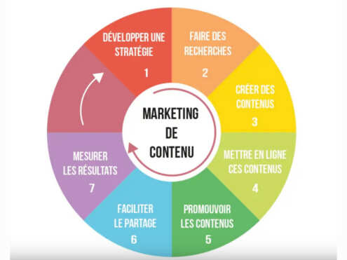 marketing-contenu-un-baobab-sur-la-colline